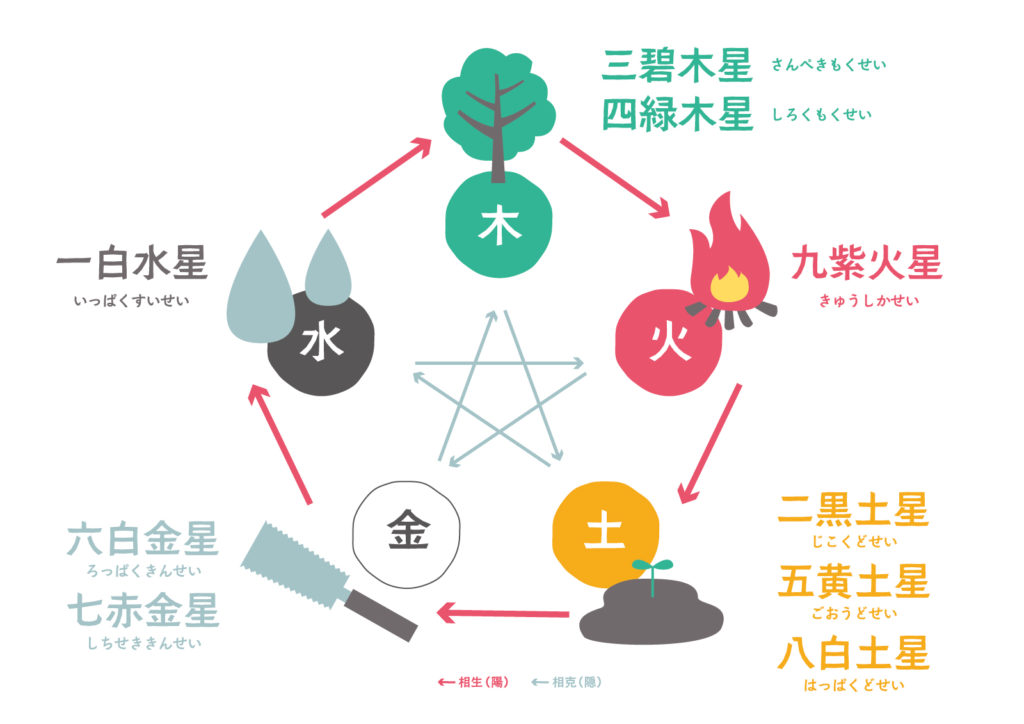 五行説と九星気学